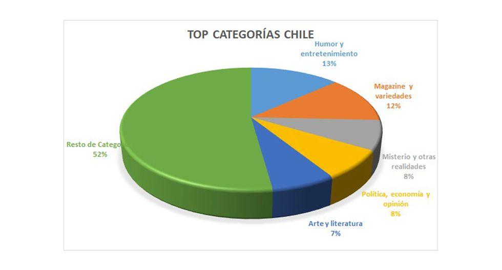FOTO 8 | 8. En México, los contenidos de salud y psicología son los más importantes luego de la categoría de magazine.